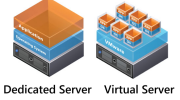 Dedicated or Virtual Server Environment Feature Thumbnail