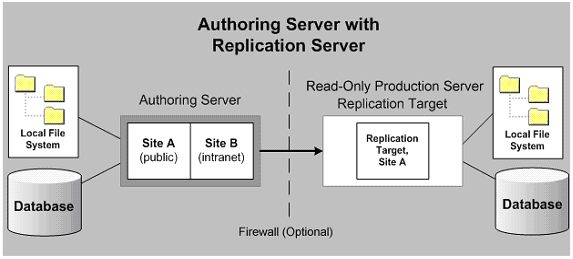 Authoring Server with Replication