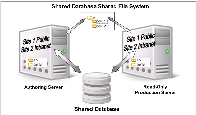Shared Database - Shared File System